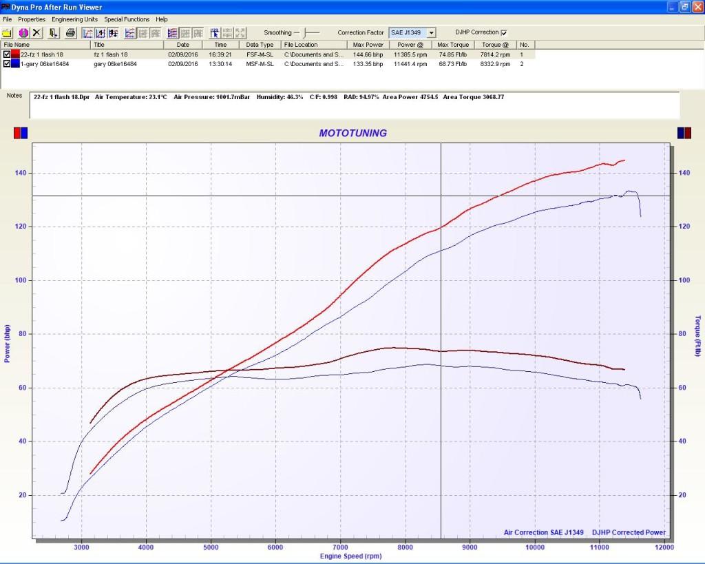 Yamaha Fz1 dyno result